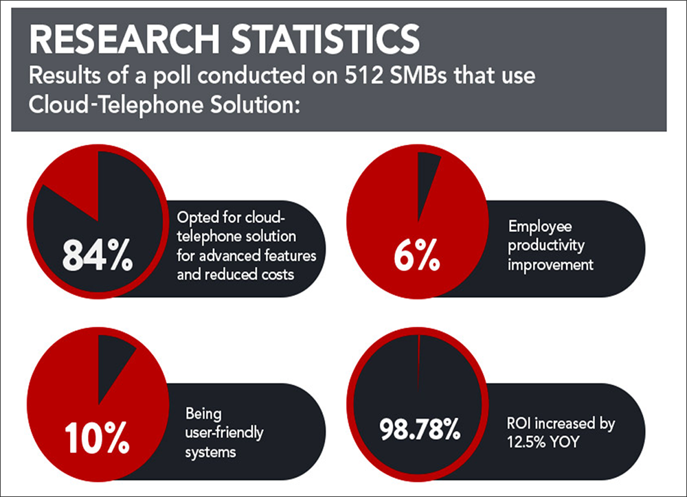hosted phone systems research